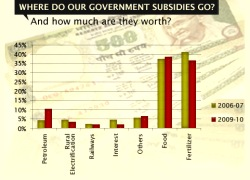 Subsidy Graph-VIZ-WIDTH 250px_HT 180px