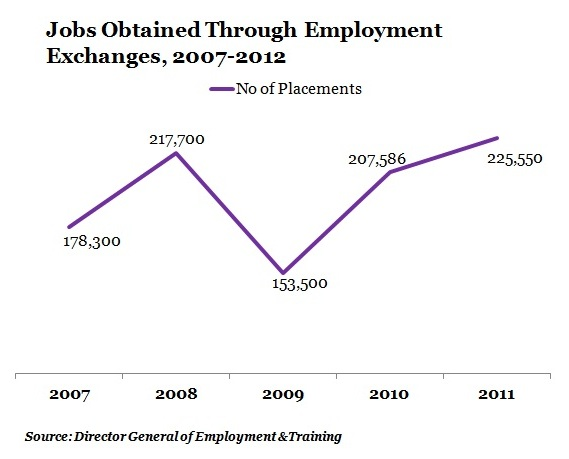 TABLE-1-Jobs-Obtained-Through-Employment-Exchanges-2007-2012