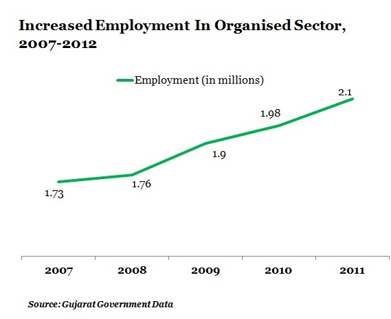 TABLE-2-Increased-Employment-In-Organised-Sector-2007-2012