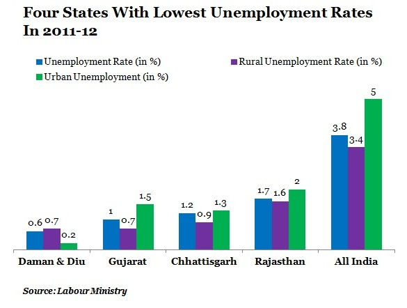 TABLE-3-Four-States-With-Lowest-Unemployment-Rates-In-2011-12