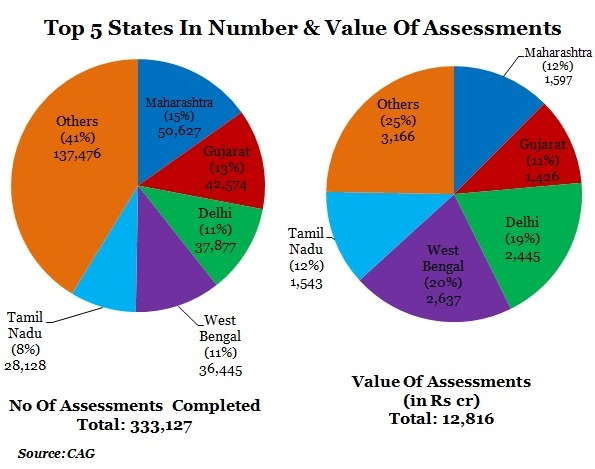 TABLE-3-Top-5-States-In-Number-Value-Of-Assessments