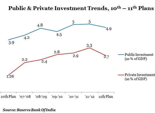 Table-2-graph-public-pvt-invst-as-percentage-of-GDP