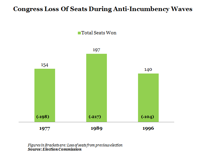 Table 2_Congress Loss Of Seats During Anti-Incumbency Waves