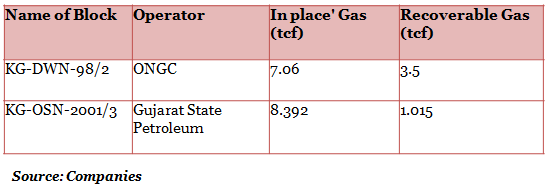 Table 2_Other Gas Reserves