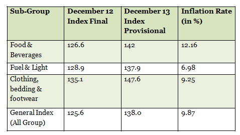 Table 3_Calculating Consumer Inflation