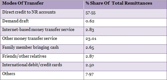 Table-4-Sending-Money-To-India