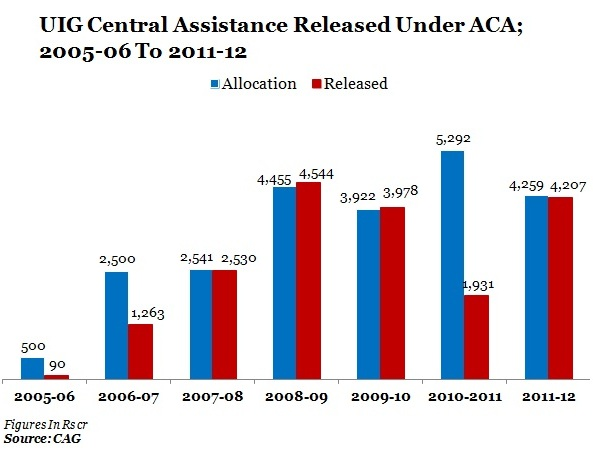 UIG-CENTRAL-ASSISTANCE-TABLE-1-A
