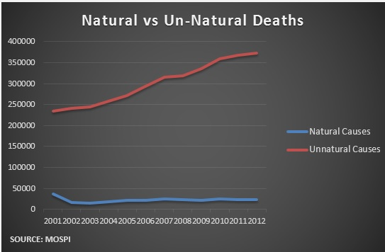 UNnaturaldeaths