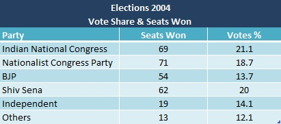 VoteShare2004Elections