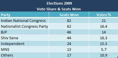 VoteShare2009Election