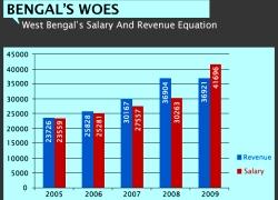 WB Salary Equation -VIZ-WIDTH 250px_HT 180px