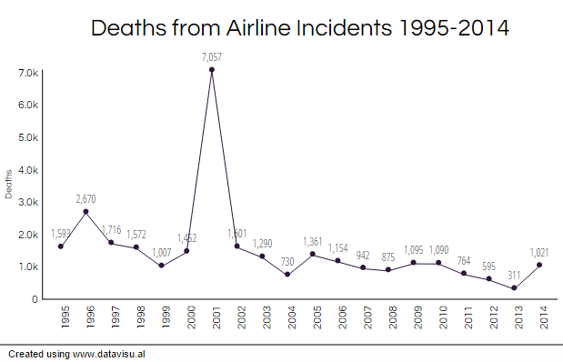 airline_deaths