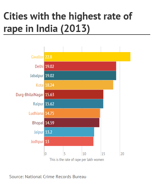 city rape rates