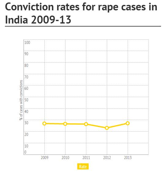 conviction rates for rape