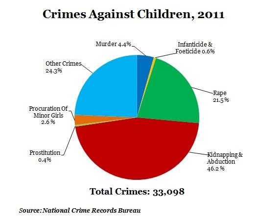 crime-against-children-in-2011-pie-chart