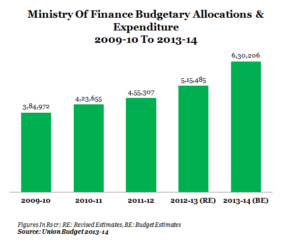 graph 1-FINANCE MINISTRY