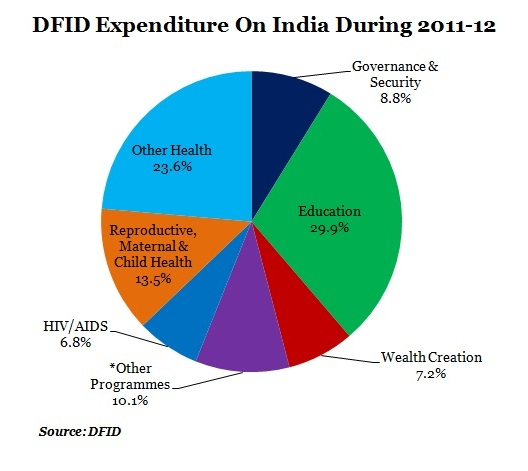 graph-4-dfid-expenditure-on-india1