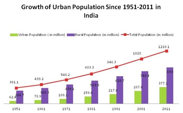 growth in urban population gfx