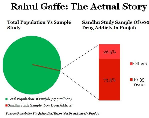 rahul-gaff-graph