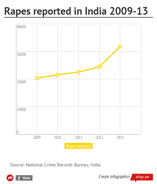 rapes reported in india