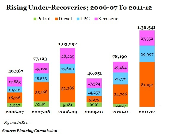 table-1-Rising-Under-Recoveries-2006-07-To-2011-12