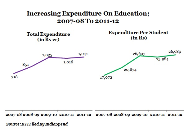 table-1-expenditure-on-education