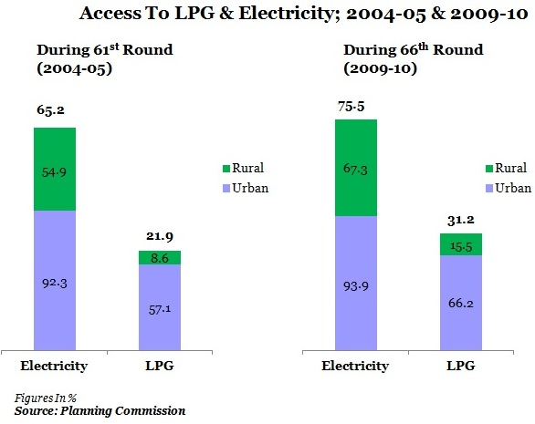 table-2-Access-To-LPG-Electricity-2004-05-2009-10