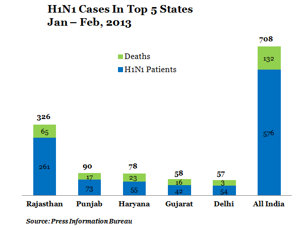 table 2 H1N1 Cases In Top 5 States Jan-Feb 2013