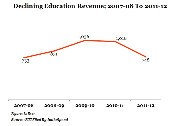 table-2-declining-education-revenue