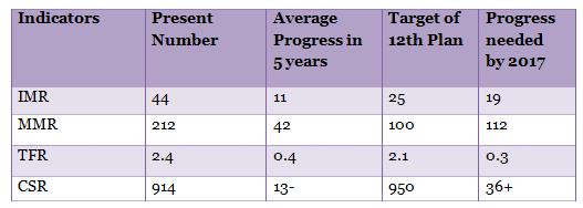 table-3 HEALTH INDICATORS