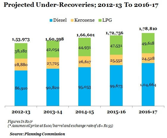 table-3-Projected-Under-Recoveries-2012-13-To-2016-17