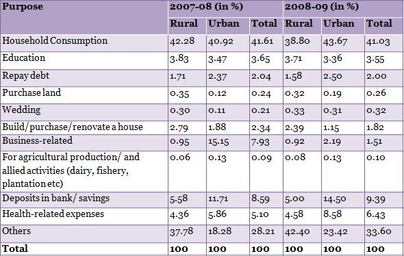 table-3-That-Rural-Urban-Divide-Again