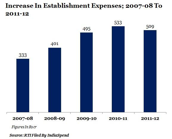 table-3-increasing-establishment-expenses
