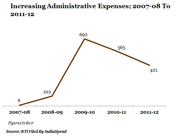 table-4-increasing-administrative-expenses