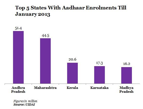 top-5-states-with-aadhaar-enrolments