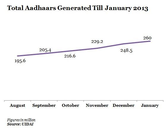 total-aadhaars-generated
