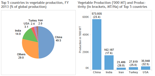 veg-global-combined