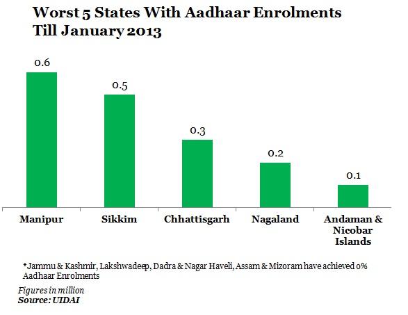 worst-5-states-with-aadhaar-enrolments